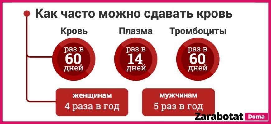 сдать кровь можно 4-5 раз в год