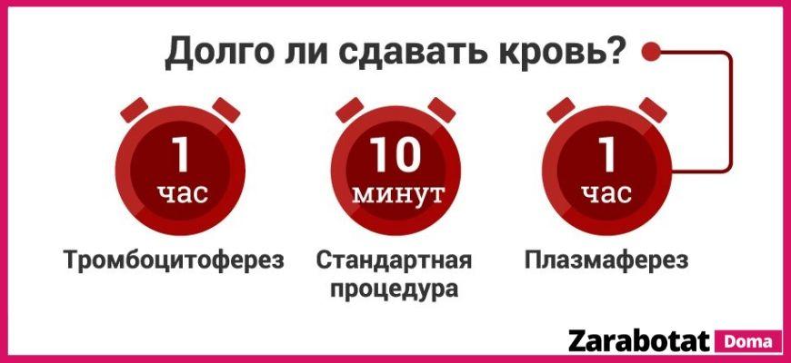 сдать кровь - время